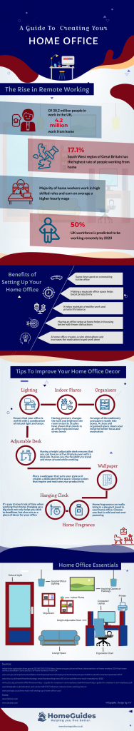 A guide to creating your home office